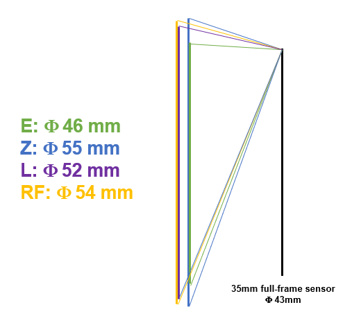 why is a large inner diameter of lens mount necessary for an image